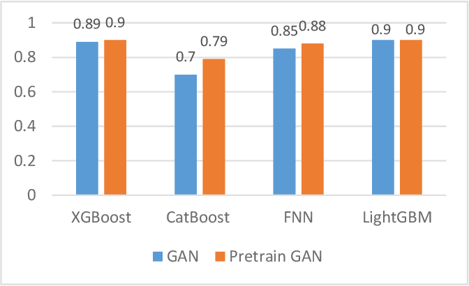 Figure 4 for PWG-IDS: An Intrusion Detection Model for Solving Class Imbalance in IIoT Networks Using Generative Adversarial Networks