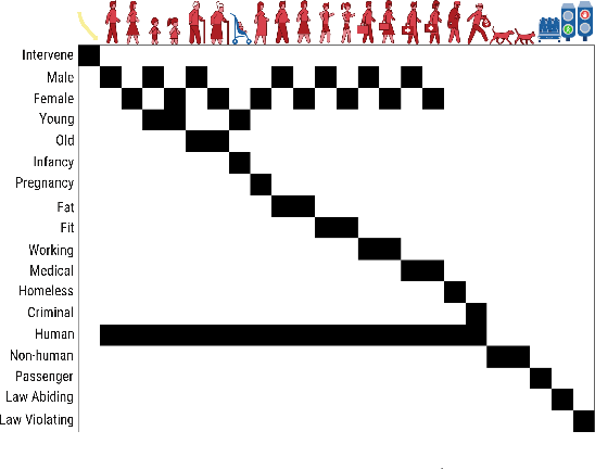 Figure 4 for A Computational Model of Commonsense Moral Decision Making