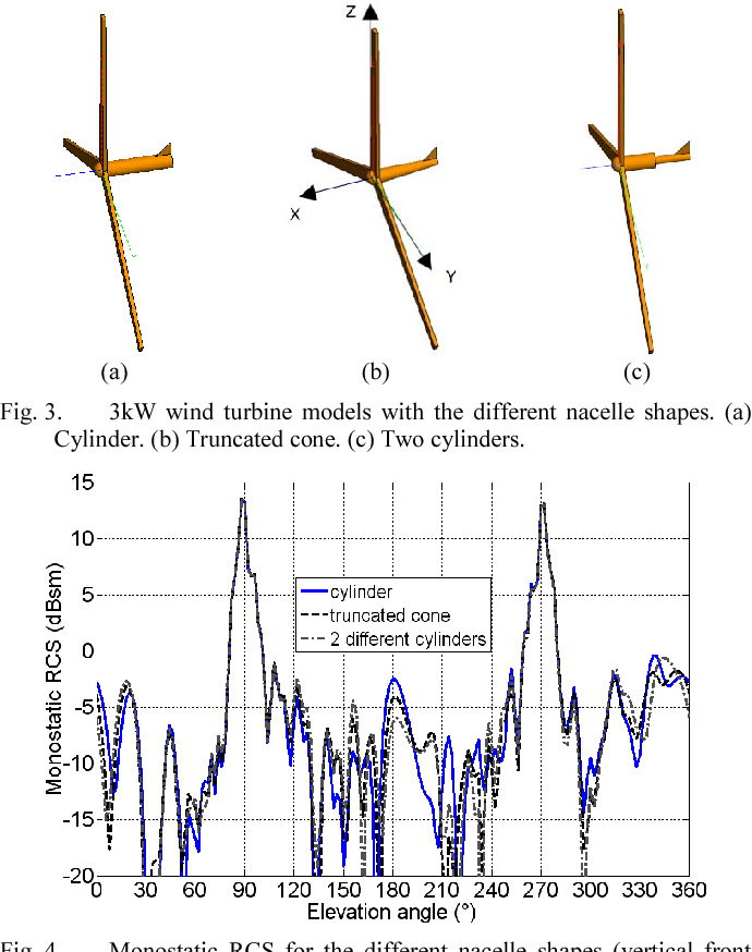 Figure 3 from Small wind turbine generic model design for