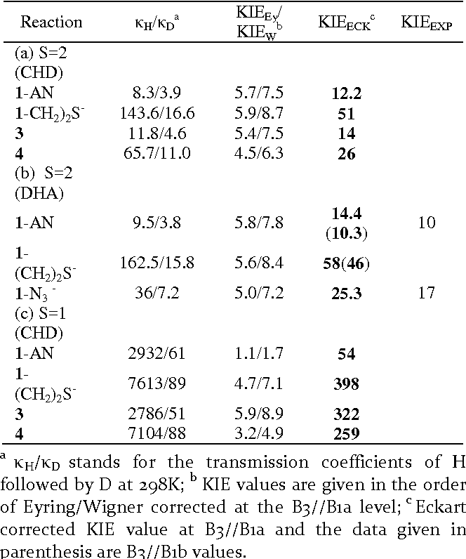 Table 3. Comparison of the calculated and experimental KIE (kH/kD) at 298K