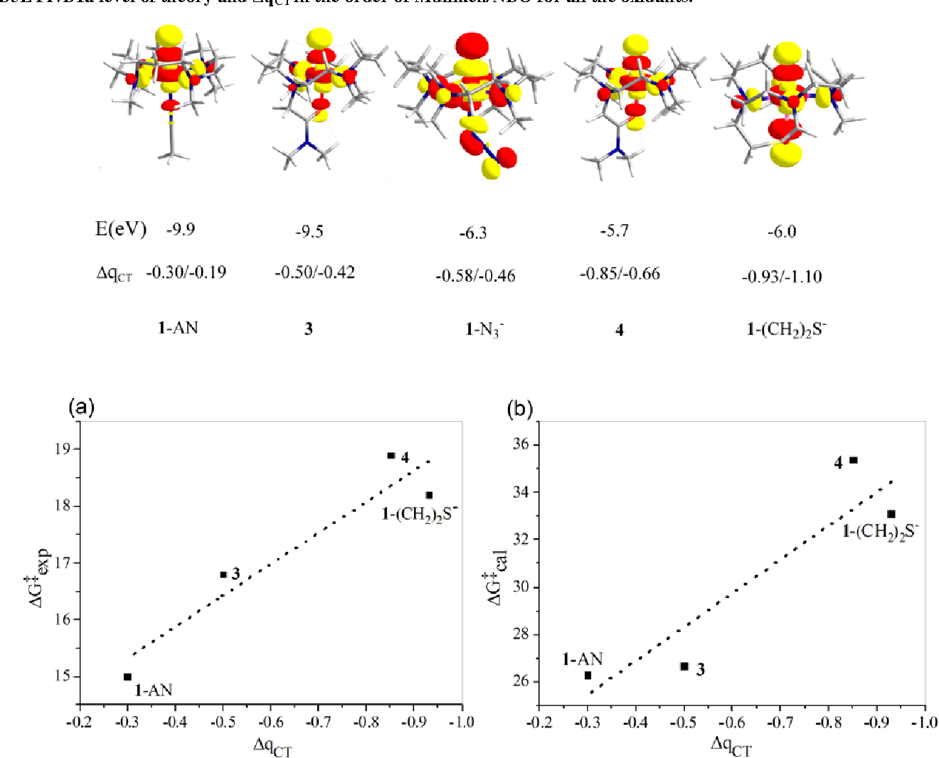 Figure 3. Plots of free energy barriers for O-transfer reactions to S3 vs. the electrophilicity parameter, ∆qCT, of the axial ligand in the iron(IV)-oxo complexes: (a) Experimental ∆Gexp ‡ data. (b) Computed ∆G‡cal(B2//B1a) at 273K for S = 2.