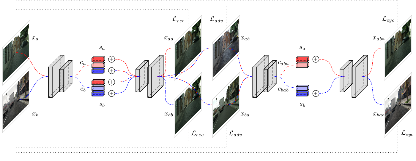 Figure 1 for Content Disentanglement for Semantically Consistent Synthetic-to-Real Domain Adaptation