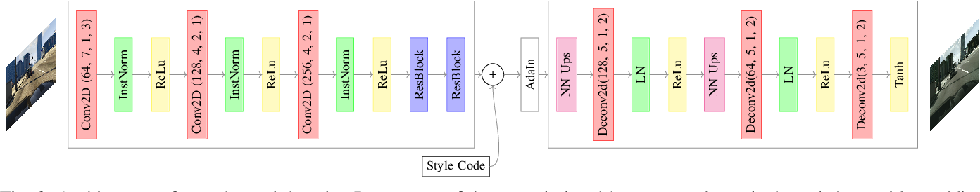 Figure 2 for Content Disentanglement for Semantically Consistent Synthetic-to-Real Domain Adaptation