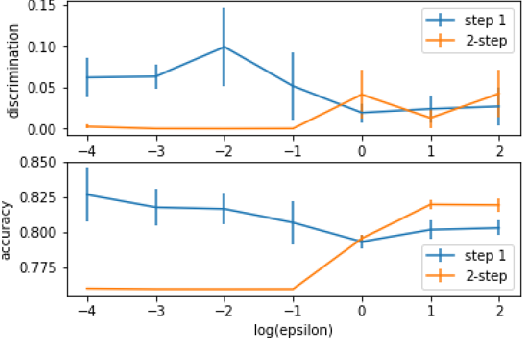Figure 1 for Fair Learning with Private Demographic Data