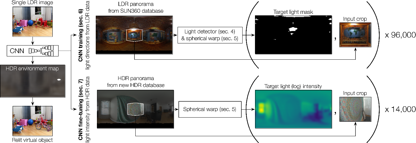 Figure 4 for Learning to Predict Indoor Illumination from a Single Image