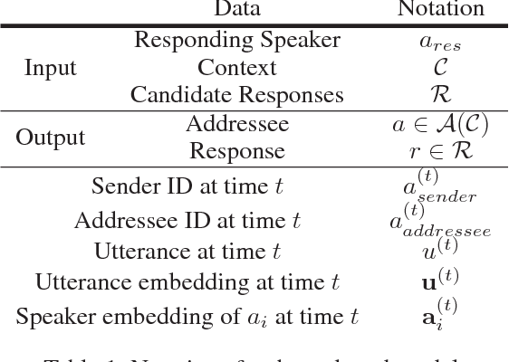 Figure 1 for Addressee and Response Selection in Multi-Party Conversations with Speaker Interaction RNNs