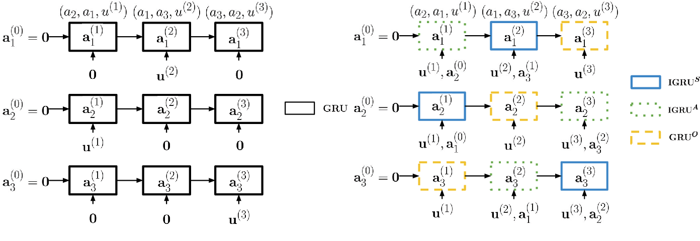 Figure 2 for Addressee and Response Selection in Multi-Party Conversations with Speaker Interaction RNNs
