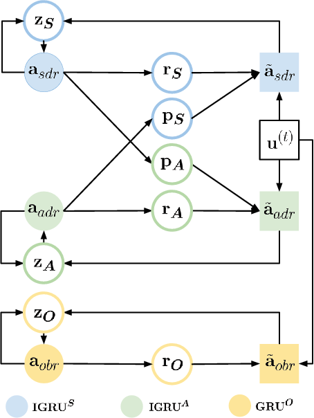 Figure 3 for Addressee and Response Selection in Multi-Party Conversations with Speaker Interaction RNNs