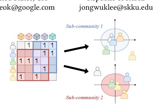 Figure 1 for Local Collaborative Autoencoders