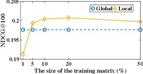 Figure 3 for Local Collaborative Autoencoders