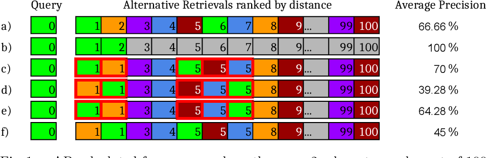 Figure 1 for Non-deterministic Behavior of Ranking-based Metrics when Evaluating Embeddings