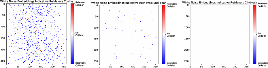 Figure 3 for Non-deterministic Behavior of Ranking-based Metrics when Evaluating Embeddings