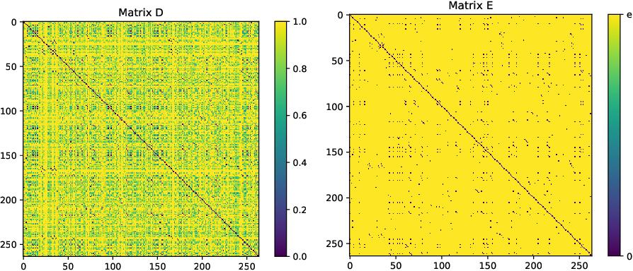 Figure 4 for Non-deterministic Behavior of Ranking-based Metrics when Evaluating Embeddings