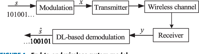 Figure 1 for Deep Learning for Signal Demodulation in Physical Layer Wireless Communications: Prototype Platform, Open Dataset, and Analytics