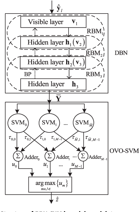 Figure 3 for Deep Learning for Signal Demodulation in Physical Layer Wireless Communications: Prototype Platform, Open Dataset, and Analytics