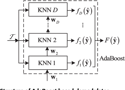 Figure 4 for Deep Learning for Signal Demodulation in Physical Layer Wireless Communications: Prototype Platform, Open Dataset, and Analytics
