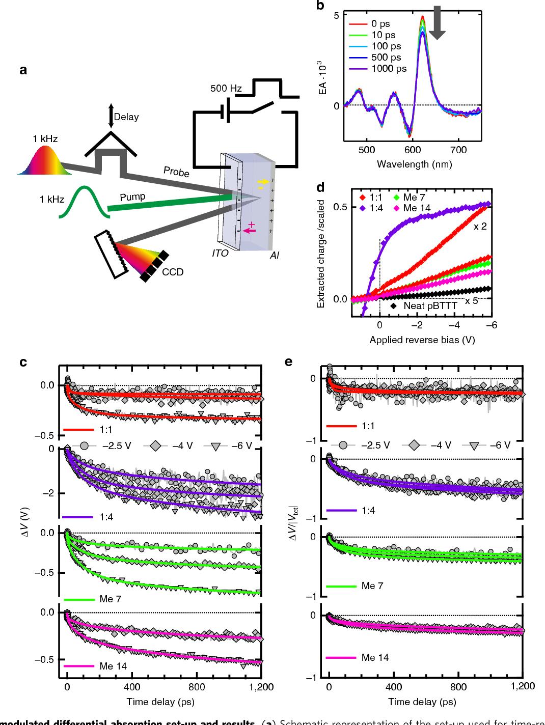 The Photophysics behind Photovoltaics and Photonics