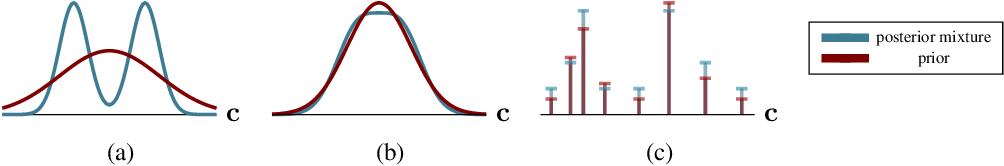 Figure 1 for Modal Uncertainty Estimation via Discrete Latent Representation