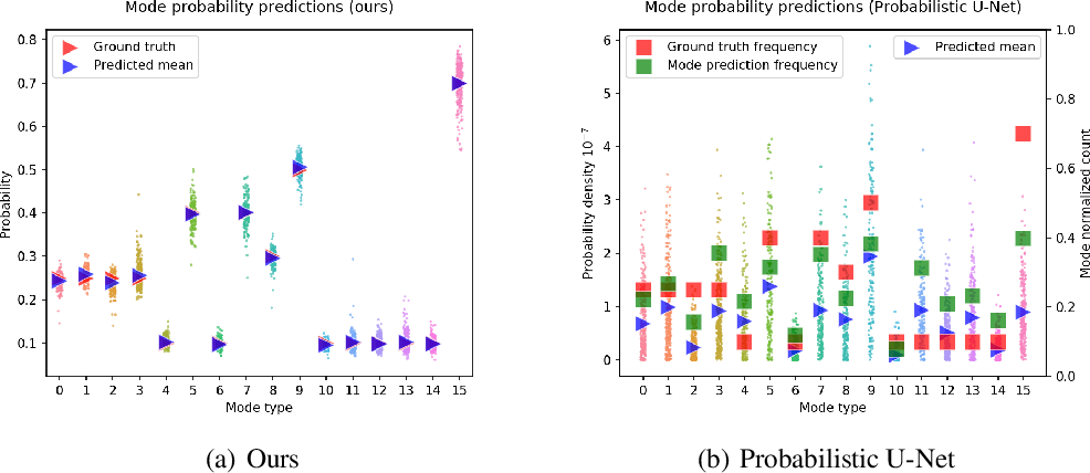 Figure 2 for Modal Uncertainty Estimation via Discrete Latent Representation