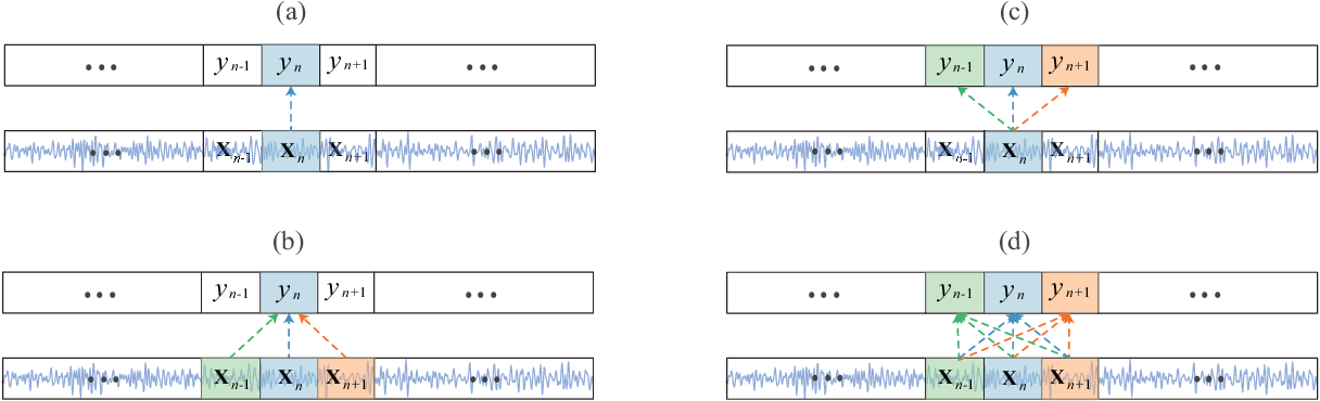 Figure 1 for SeqSleepNet: End-to-End Hierarchical Recurrent Neural Network for Sequence-to-Sequence Automatic Sleep Staging