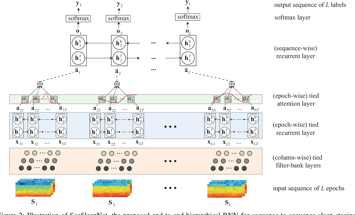 Figure 2 for SeqSleepNet: End-to-End Hierarchical Recurrent Neural Network for Sequence-to-Sequence Automatic Sleep Staging