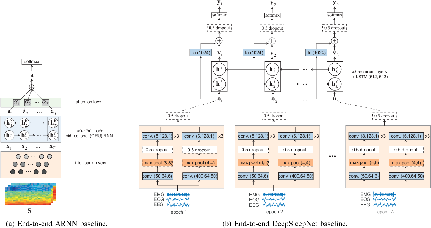 Figure 3 for SeqSleepNet: End-to-End Hierarchical Recurrent Neural Network for Sequence-to-Sequence Automatic Sleep Staging