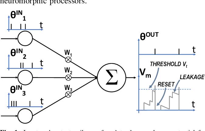 Figure 1 for NeuroAttack: Undermining Spiking Neural Networks Security through Externally Triggered Bit-Flips