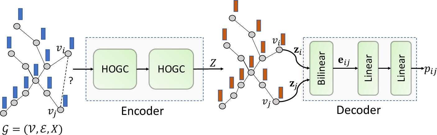 Figure 2 for Predicting Biomedical Interactions with Higher-Order Graph Convolutional Networks