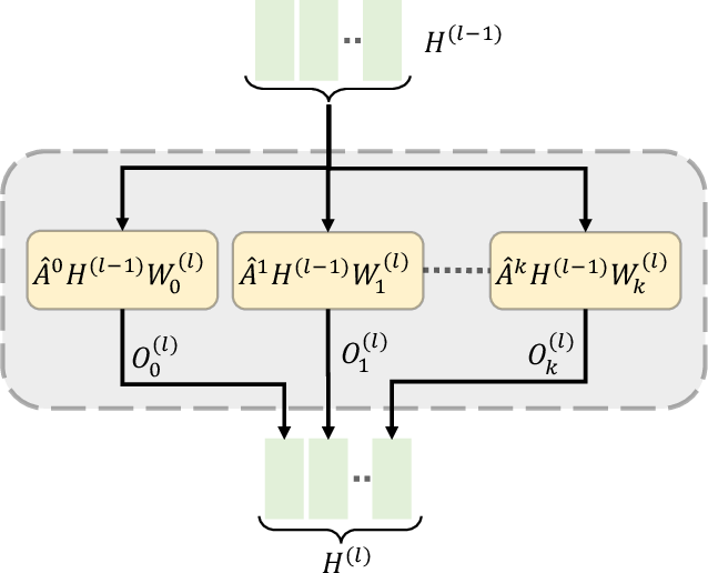 Figure 3 for Predicting Biomedical Interactions with Higher-Order Graph Convolutional Networks