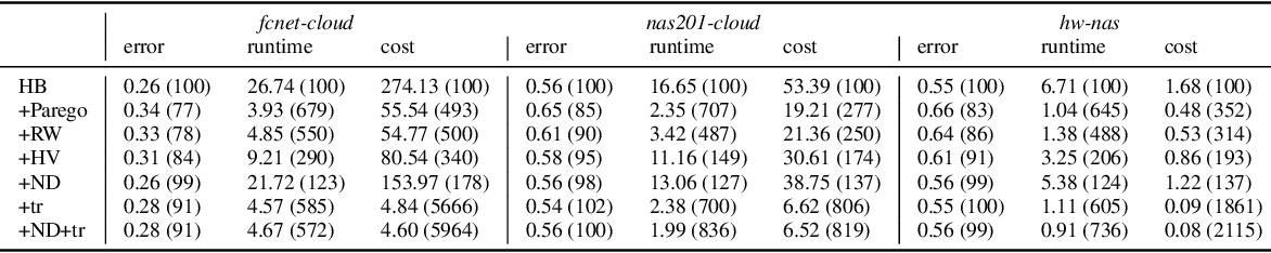 Figure 2 for A multi-objective perspective on jointly tuning hardware and hyperparameters