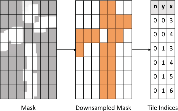 Figure 3 for SBNet: Sparse Blocks Network for Fast Inference