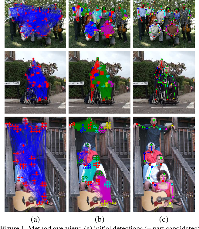 Figure 1 for DeepCut: Joint Subset Partition and Labeling for Multi Person Pose Estimation