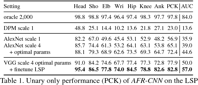 Figure 2 for DeepCut: Joint Subset Partition and Labeling for Multi Person Pose Estimation