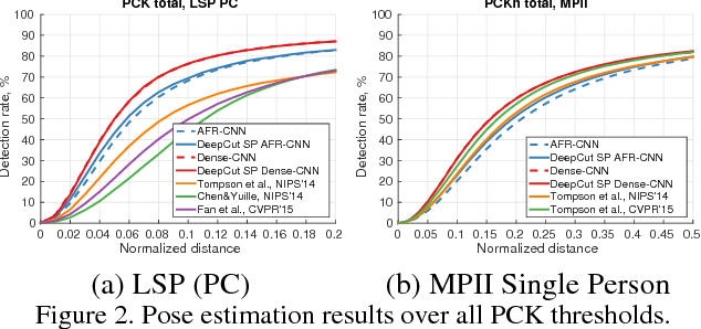 Figure 4 for DeepCut: Joint Subset Partition and Labeling for Multi Person Pose Estimation