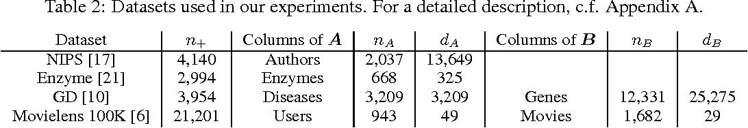 Figure 2 for Higher-Order Factorization Machines