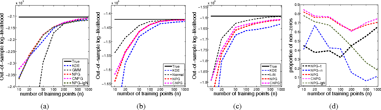 Figure 4 for Estimating Densities with Non-Parametric Exponential Families