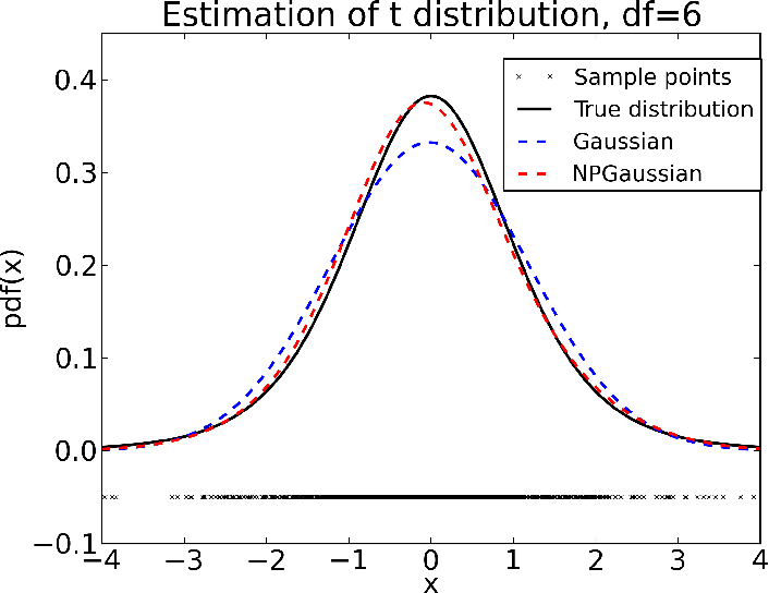 Figure 1 for Estimating Densities with Non-Parametric Exponential Families