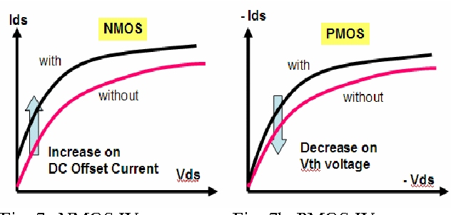 Fig. 7a NMOS IV curves Fig. 7b. PMOS IV curves (red curve: without and black curve: with parking a laser) It is also worthwhile to mention the overall effects observed at the circuit level. When both N- and P-MOS transistors on a mid-size inverter are simultaneously exposed to a powered laser, the findings are that the overall impact to circuit timing is a speed up on the rising edge and a slow down on the falling edge. This is quite different to the observation on discrete transistors. Besides, the LADA effect seems to not work well on logic gates with complex functions and large size circuits. Generally speaking, without causing any thermal and electrical damage, 10-15% of device timing value can be altered up or down by today's LADA and CMOS process technology. In other words, by carefully applying the LADA technique, engineers are capable of controlling and changing 10-15% of circuit timing on nets of interest. Sometimes, this amount of nodal controllability can be quite helpful when debugging weak circuits associated with the process and/or design variations discussed in Fig.2.