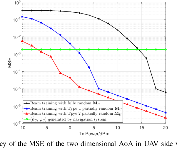 Figure 2 for Jittering Effects Analysis and Beam Training Design for UAV Millimeter Wave Communications