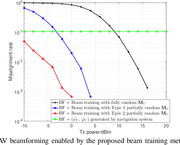Figure 3 for Jittering Effects Analysis and Beam Training Design for UAV Millimeter Wave Communications