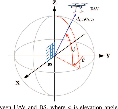 Figure 1 for Jittering Effects Analysis and Beam Training Design for UAV Millimeter Wave Communications