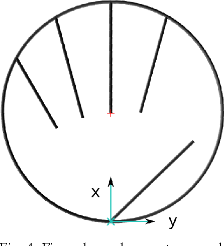 Figure 4 for Design method for an anthropomorphic hand able to gesture and grasp