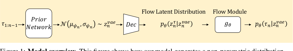 Figure 1 for Point Process Flows