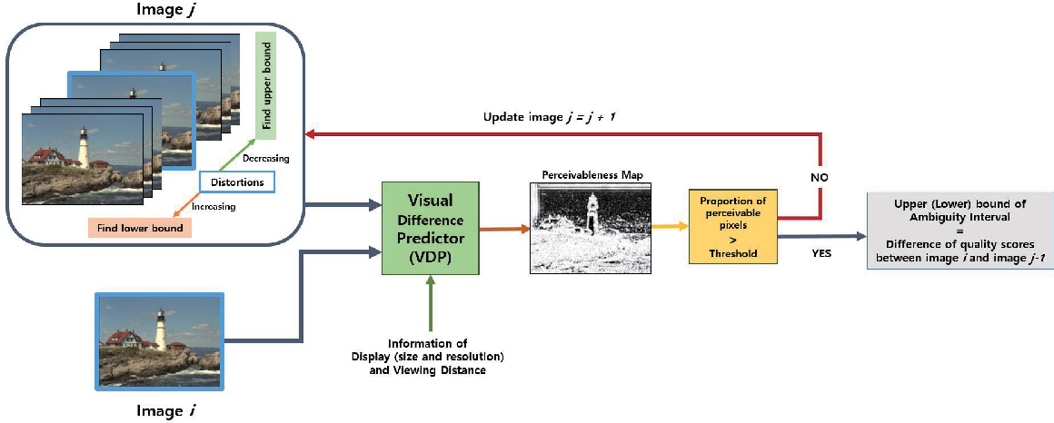 Figure 3 for Ambiguity of Objective Image Quality Metrics: A New Methodology for Performance Evaluation