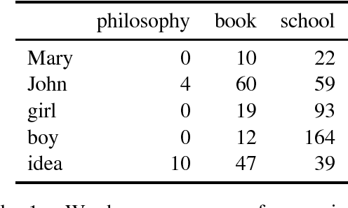Figure 1 for Evaluating Neural Word Representations in Tensor-Based Compositional Settings