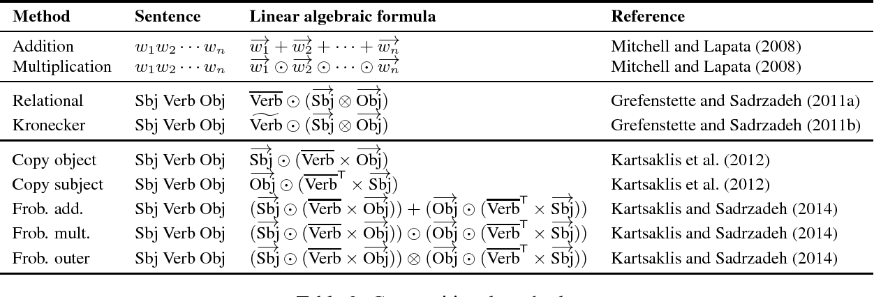 Figure 2 for Evaluating Neural Word Representations in Tensor-Based Compositional Settings