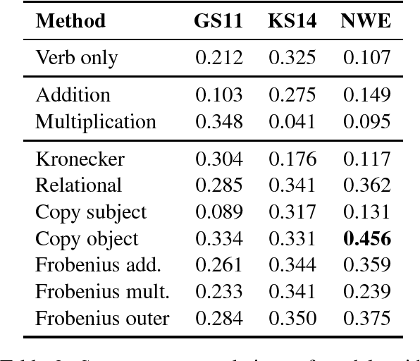 Figure 3 for Evaluating Neural Word Representations in Tensor-Based Compositional Settings