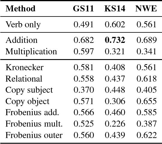 Figure 4 for Evaluating Neural Word Representations in Tensor-Based Compositional Settings