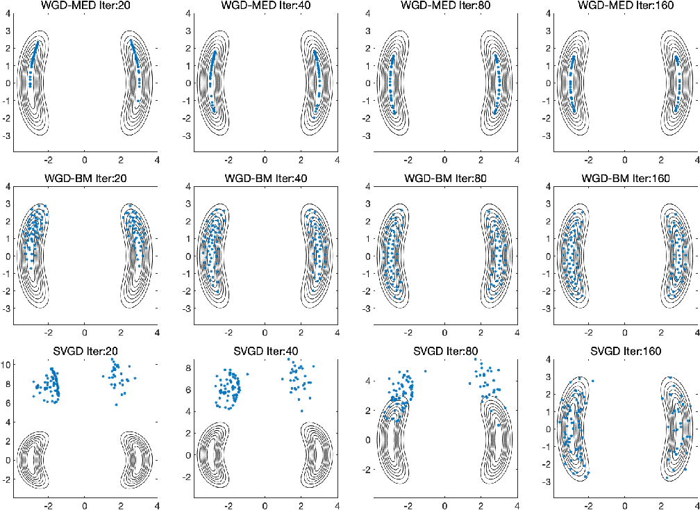 Figure 2 for Projected Wasserstein gradient descent for high-dimensional Bayesian inference