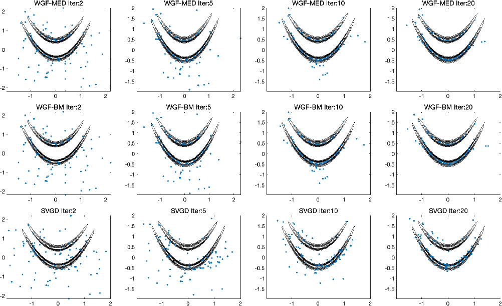 Figure 3 for Projected Wasserstein gradient descent for high-dimensional Bayesian inference